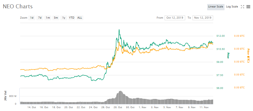 Chinese Ethereum, NEO, Grows By 4% in 24 hours, Is a Bearish Reversal On The Horizon?