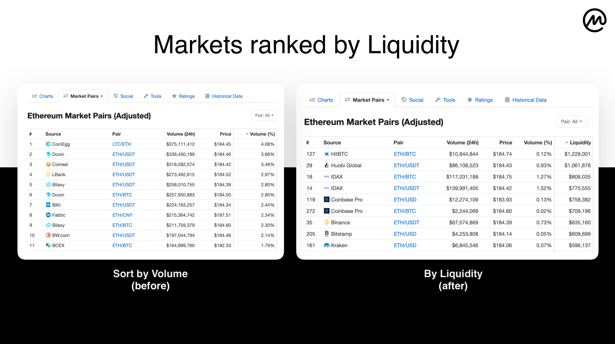 "CoinMarketCap Launches New Liquidity Metric To Combat ""Volume Inflation"" Problem"
