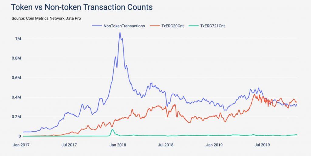 eth transactions token non token