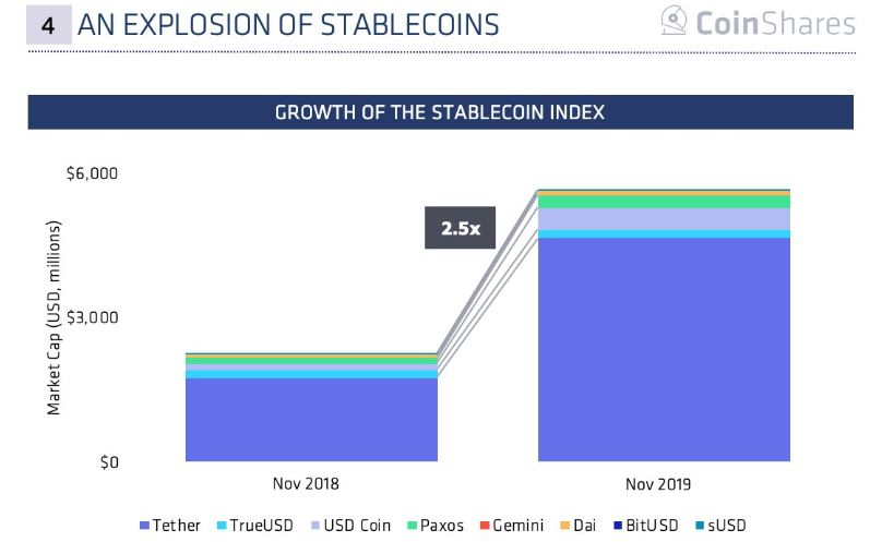 explosion of stablecoins