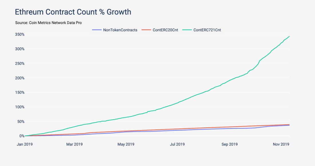 New Blockchain Game Beats CryptoKitties' Record in ERC721 Token Transactions