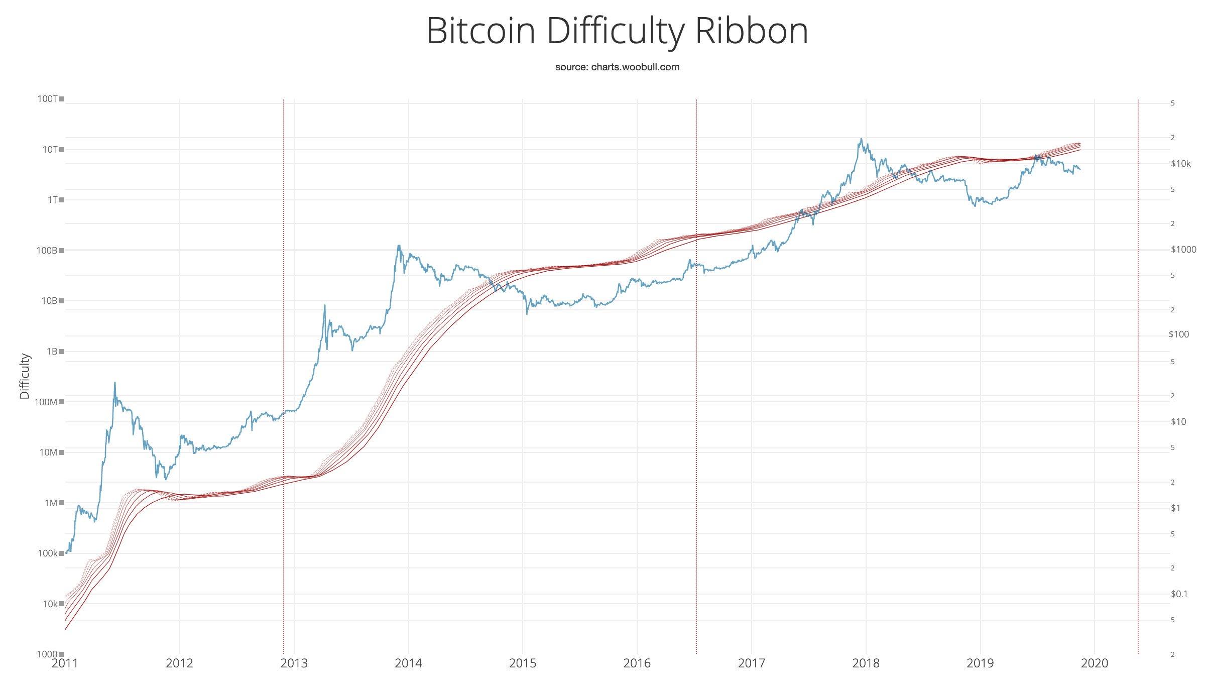 BTC difficulty ribbon