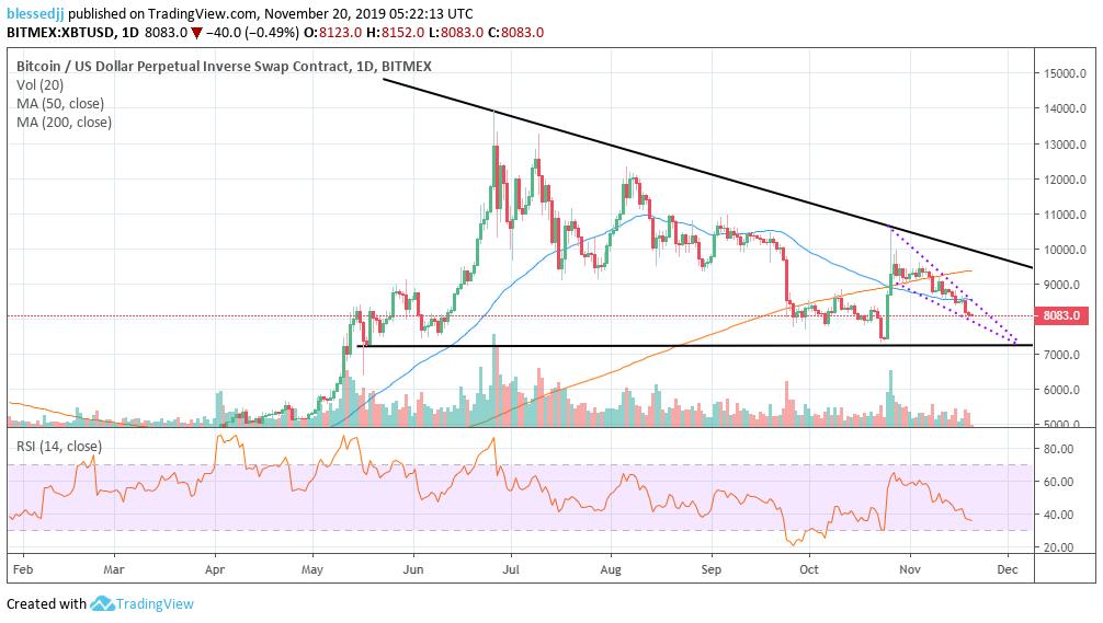 XBT/USD ptice chart