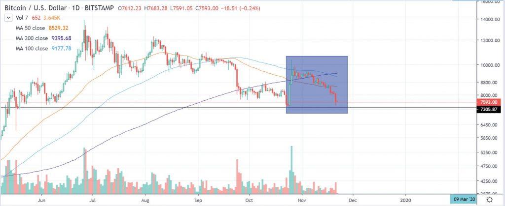 btcusd 1-day chart