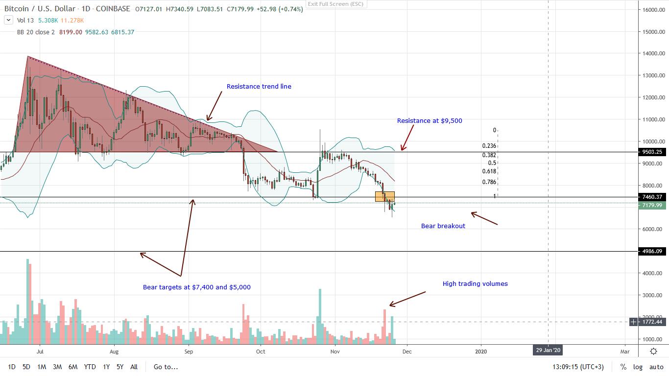 Bitcoin BTC Daily Chart Nov 26