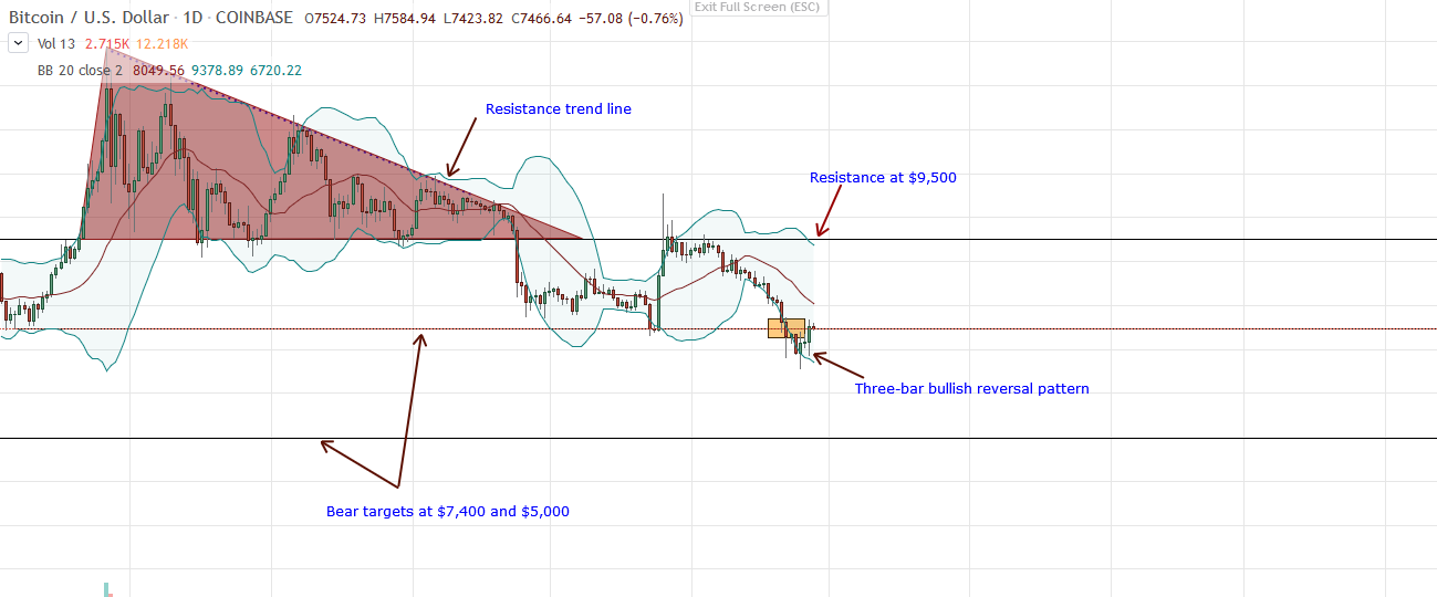 Bitcoin BTC Daily Chart