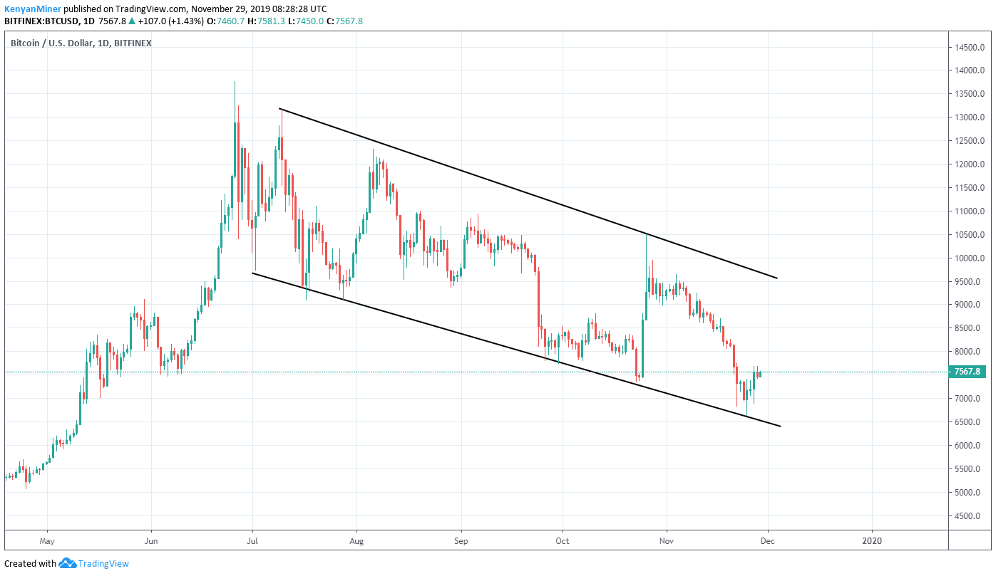 Btc Usd Patterns Excite Perma Bulls As