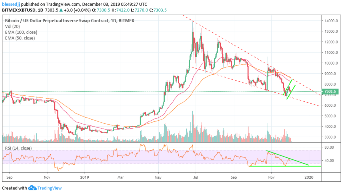 Can Bitcoin Defend Channel Support And Push Above $7.5k – BitMEX Margin Trading