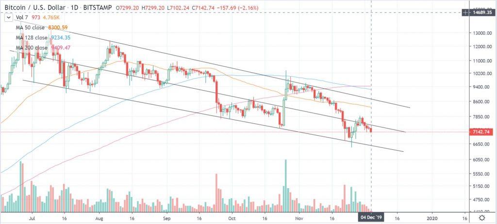 btcusd 1 day chart