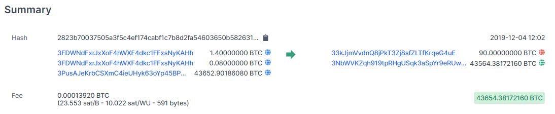 A transação de 43.654 Bitcoins, atualmente no valor de pouco mais de US$310 milhões