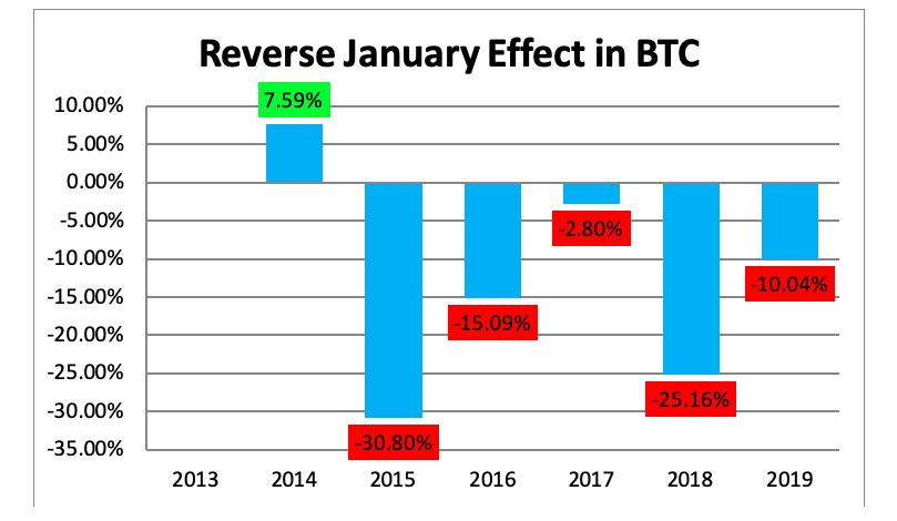 reverse january effect