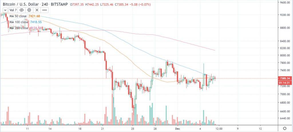 btcusd 4 hour chart