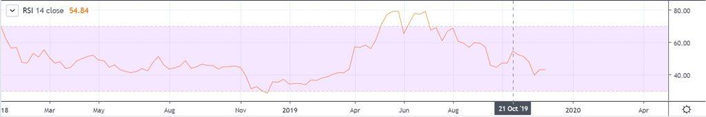 btc weekly rsi tradingview