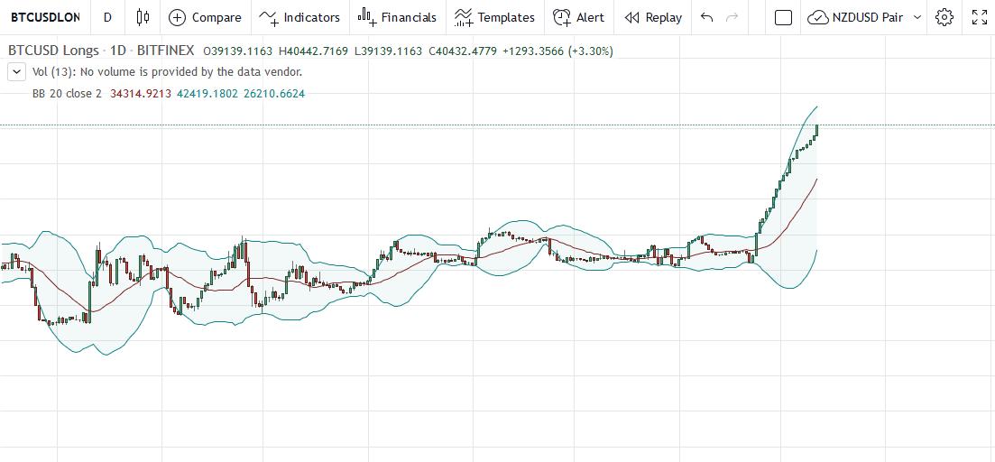 Bitcoin BTCUSD Longs