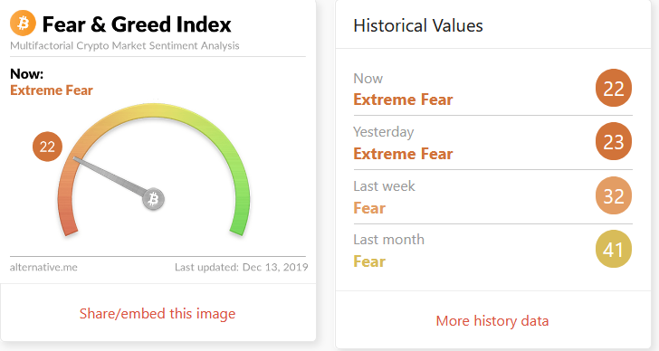 Bitcoin Crypto Fear Greed Index