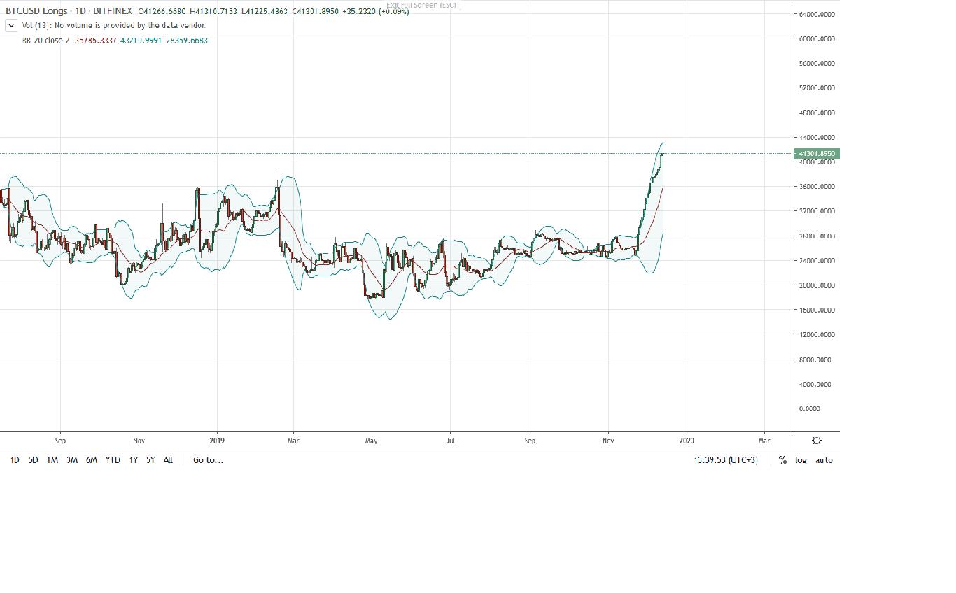 Bitfinex Bitcoin BTC Longs