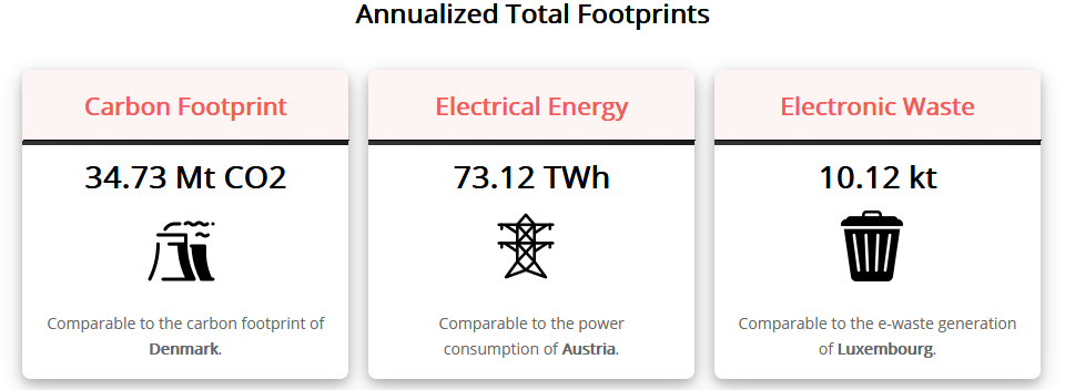Bitcoin BTC Energy Consumption