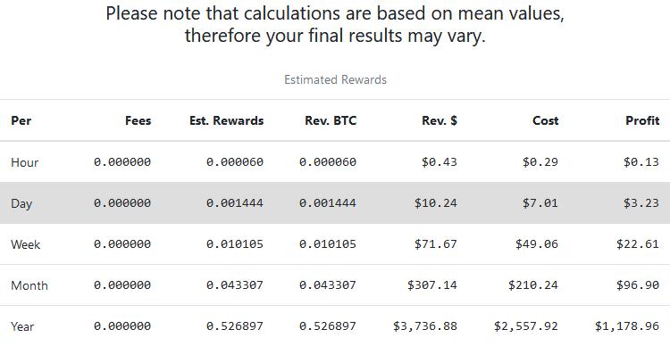 Bitcoin BTC profitability s17