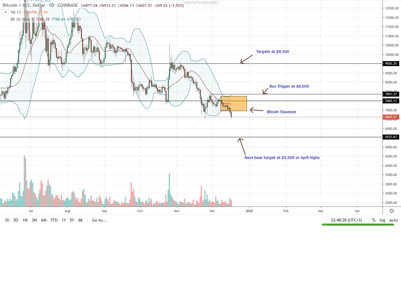 Bitcoin BTC Daily Chart for Dec 17
