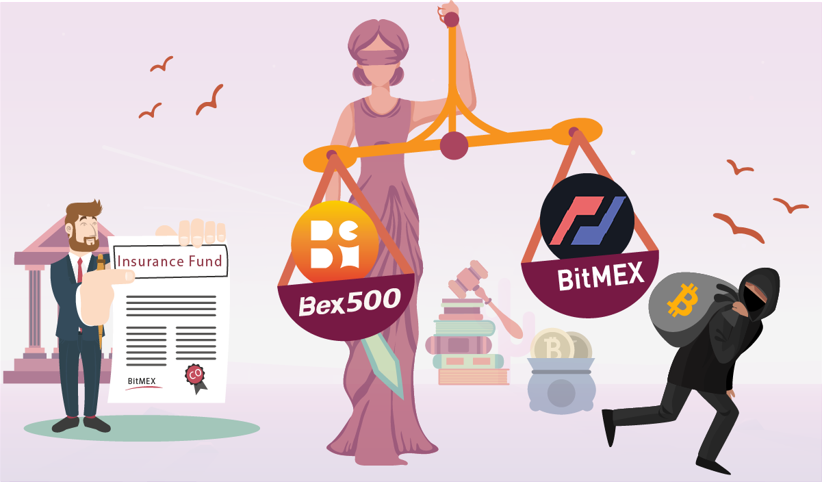 """Bex500 vs. BitMEX? Why is """"Insurance Fund"""" unfair to crypto traders?"""