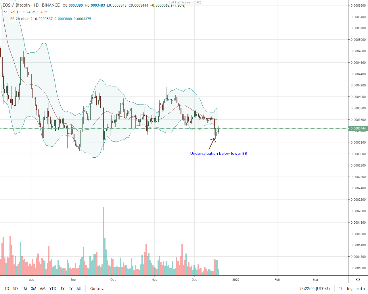 EOS Daily Chart for Dec 19