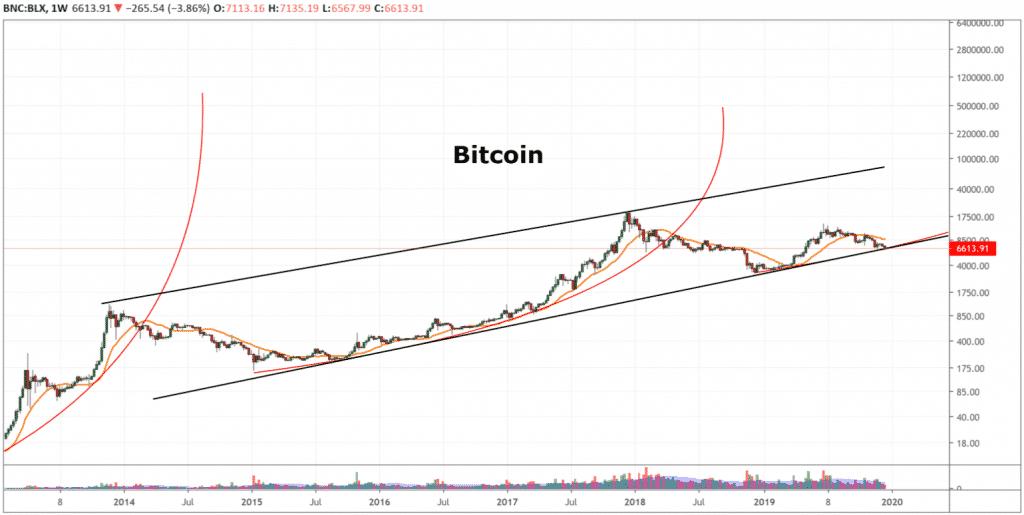 btc bullish trend