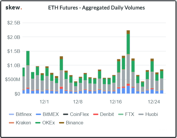 Ethereum Futures Market Stats Indicate Increased Short Inclination