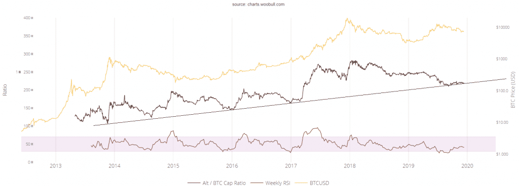 altcoin bitcoin ratio