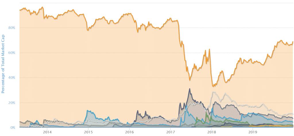 bitcoin altcoin mcap