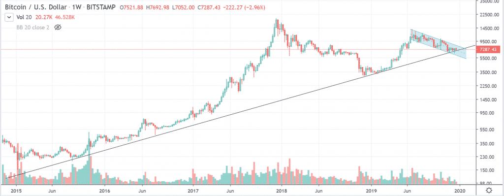 btcusd trendline