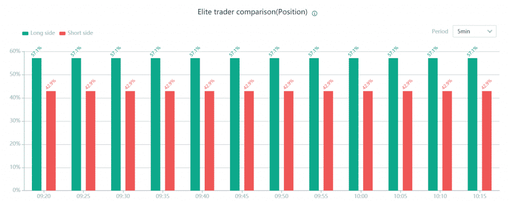 elite trader position