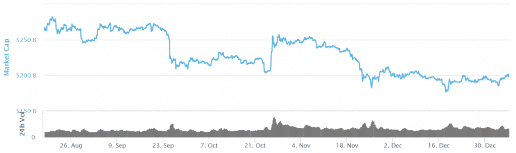 Cryptocurrency Market Cap Breaches $200 Billion as Altcoins Gain over 20%