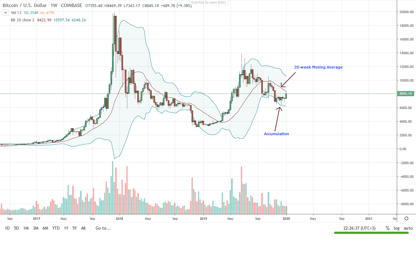Bitcoin BTC Weekly Chart for Jan 8