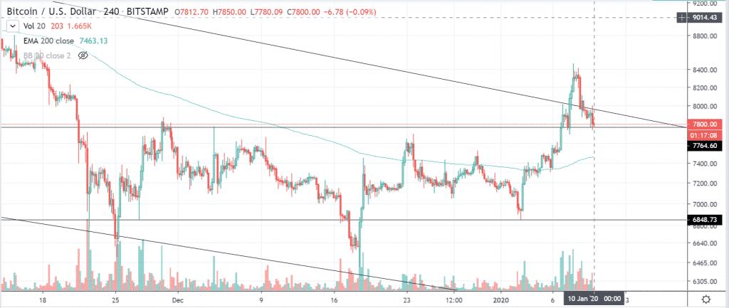 btcusd 4hour chart