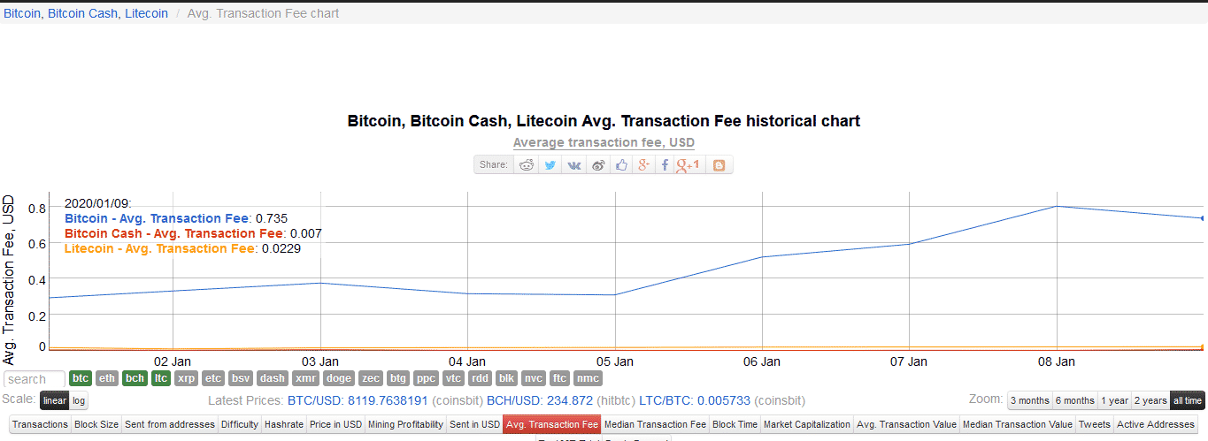 Bitcoin Cash-Bitcoin-Litecoin Transaction Fees