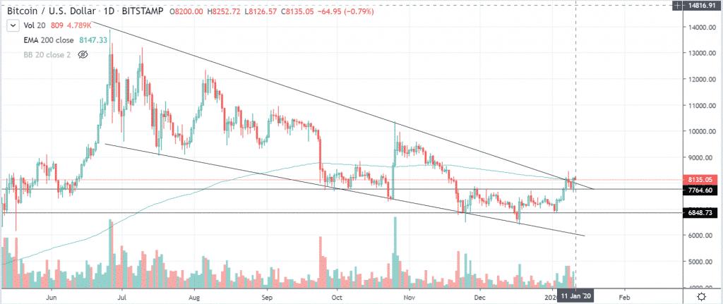 btcusd tradingview