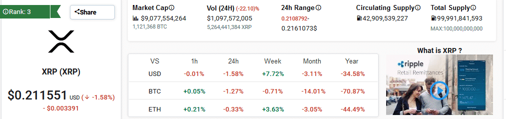 Ripple XRP Market Performance