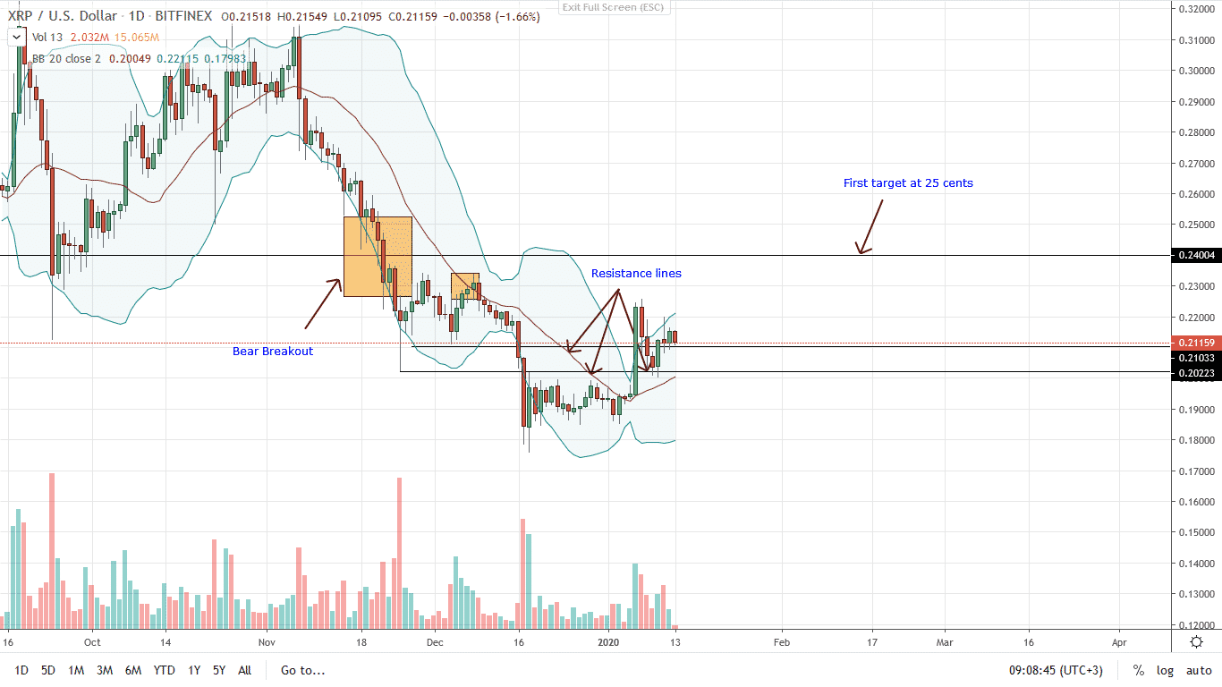 Ripple XRP Daily Chart for Jan 13