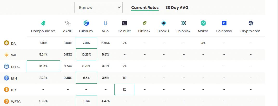 DeFi Crypto Borrowing Rates