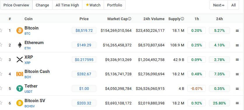 BTC-BSV-BCH Market Performance