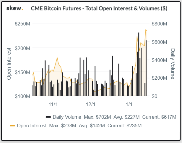 bitcoin open interest volume