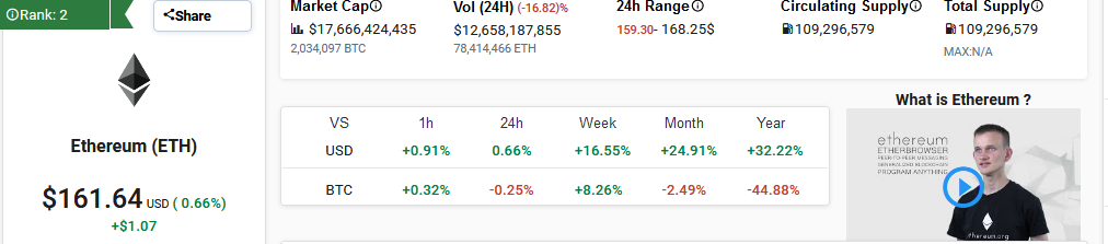 Ethereum ETH Market Performance