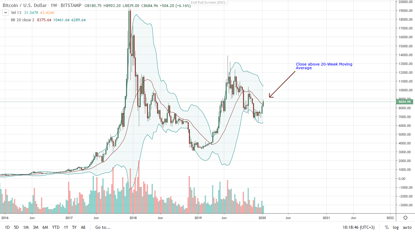 Bitcoin BTC Weekly Chart for Jan 16