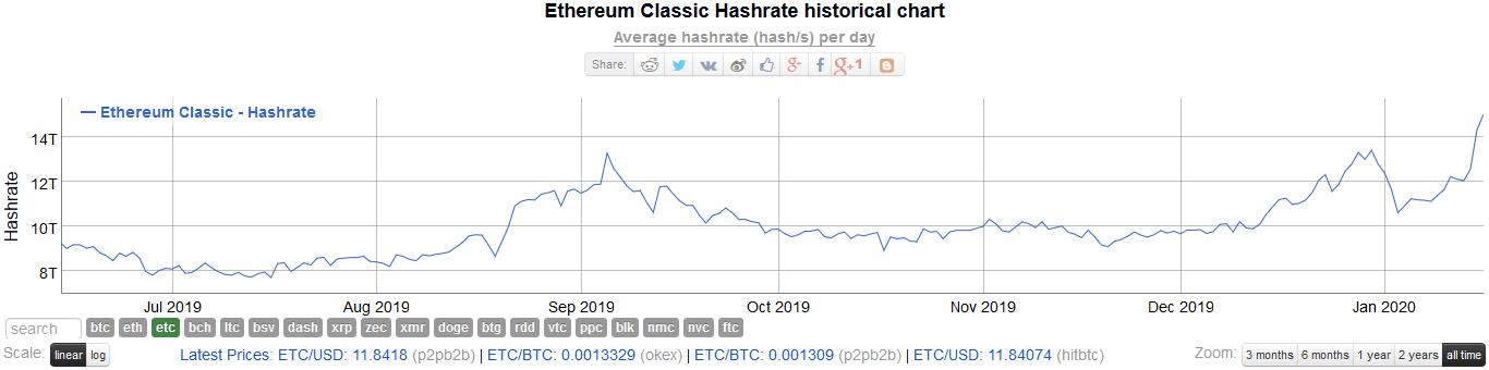 Ethereum Classic ETC Hash Rate