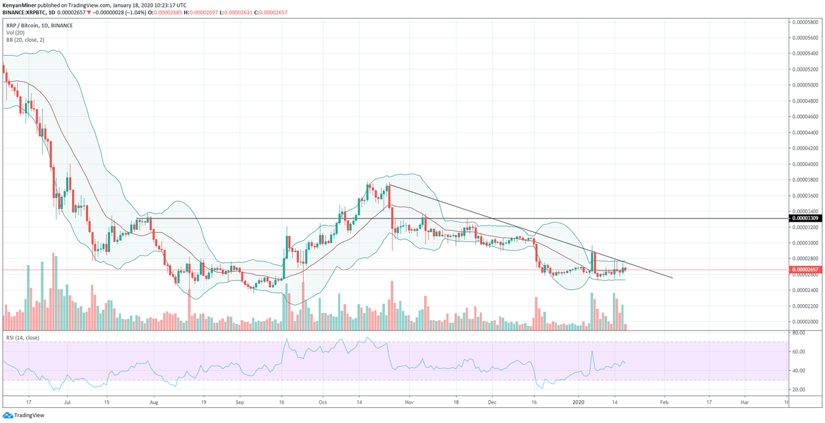 XRP Offers Perfect Chance To Stack Bitcoin As Price Targets Key Resistance At 2800 Sats, Analyst