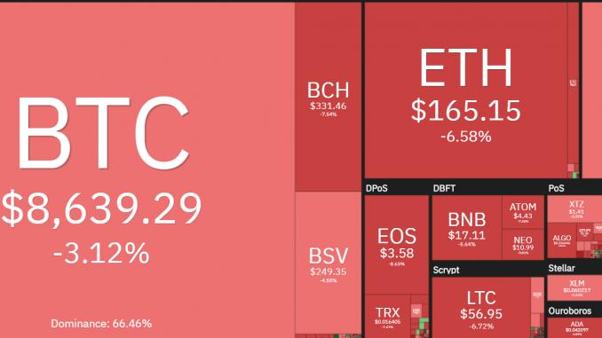 bitcoin crypto market drop