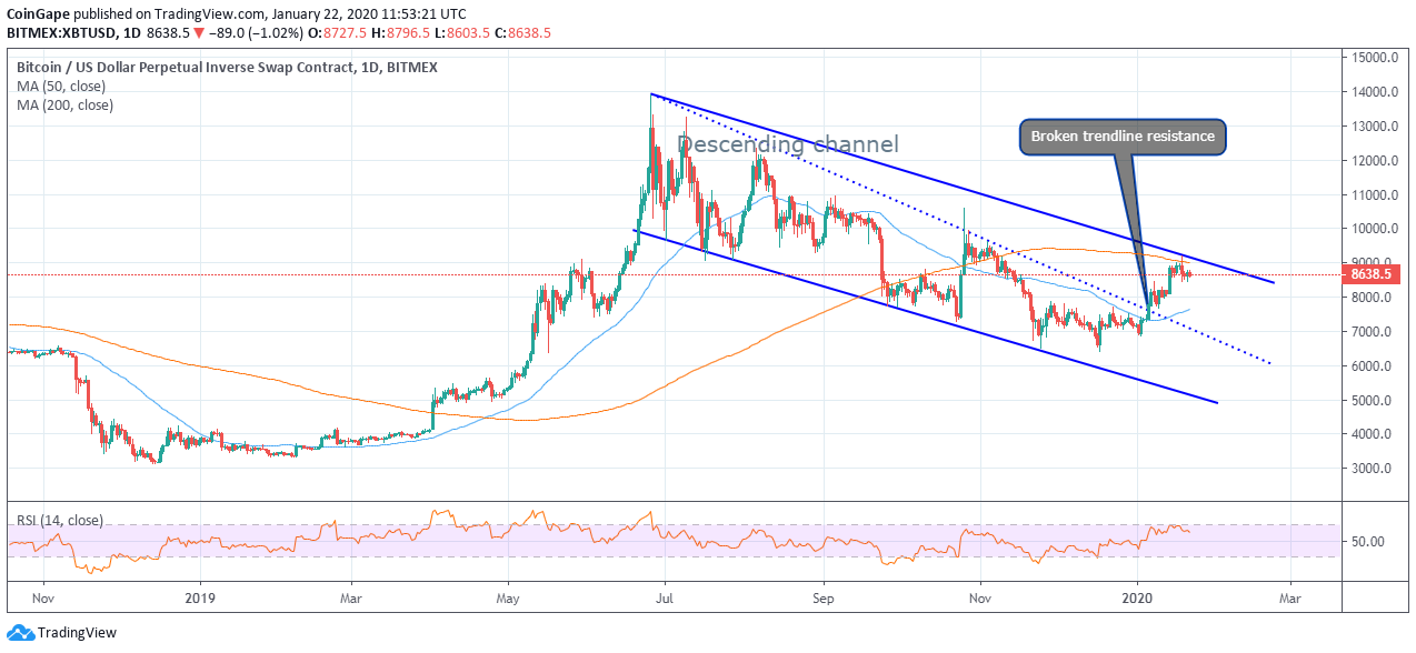 BitMEX's XBT/USD Readies For A Lift-off To $9,200