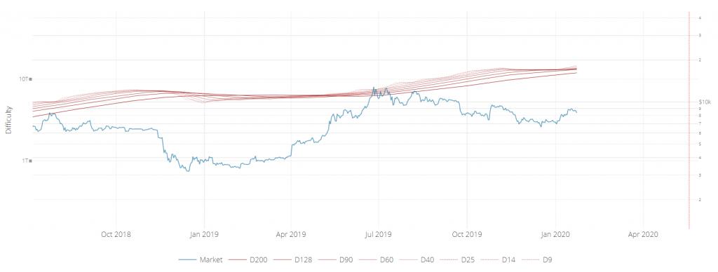 difficulty ribbon bitcoin