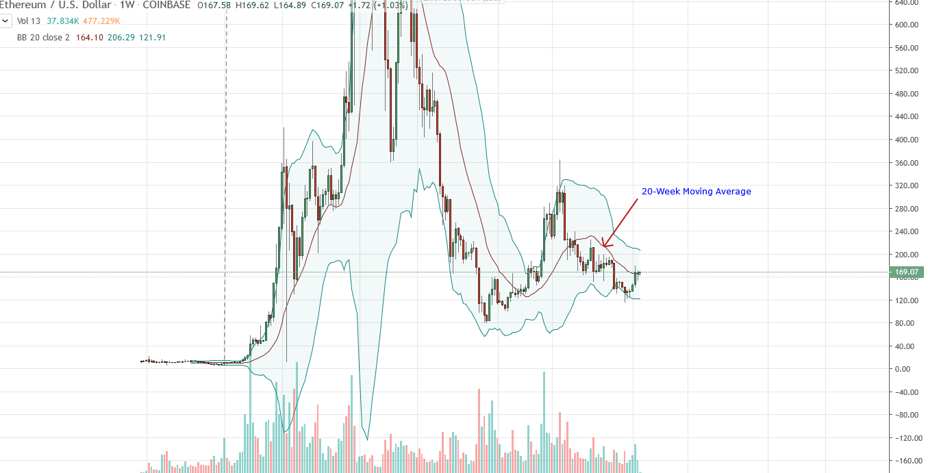 Ethereum ETH Weekly Chart for Jan 27