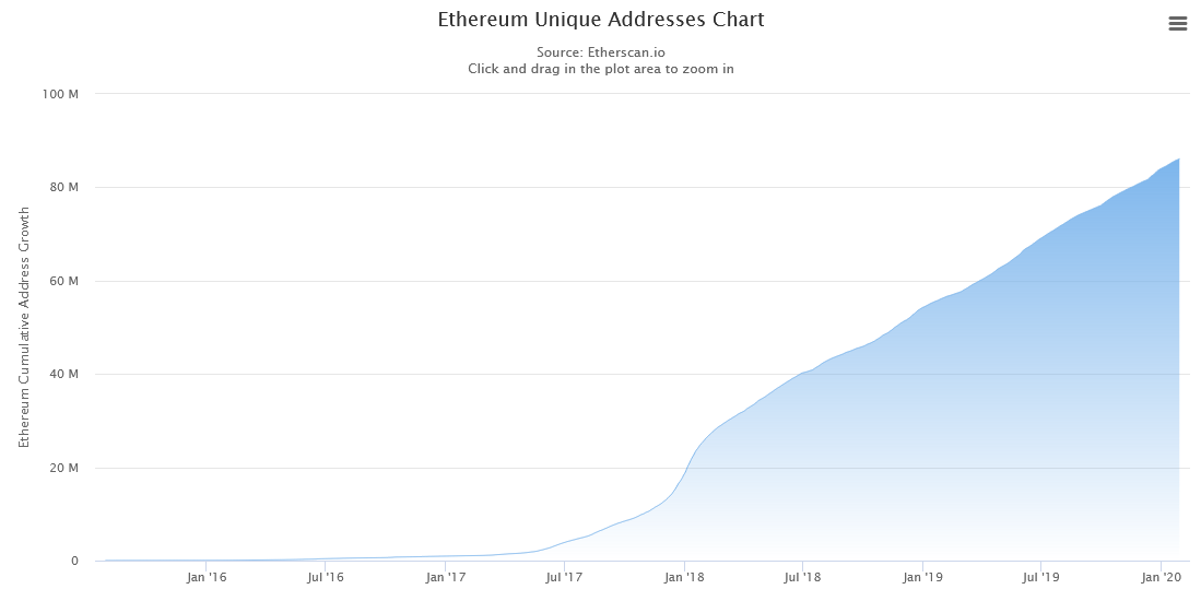Ethereum ETH Unique Addresses